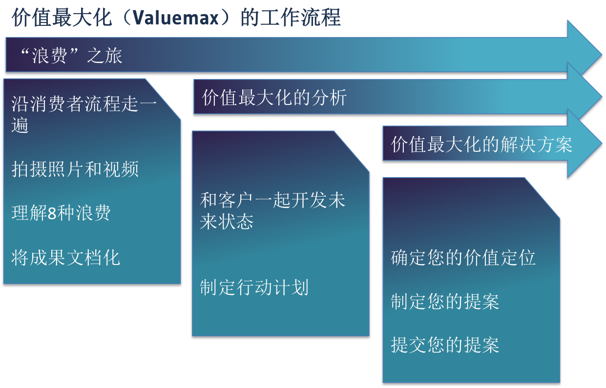 valuemax process
